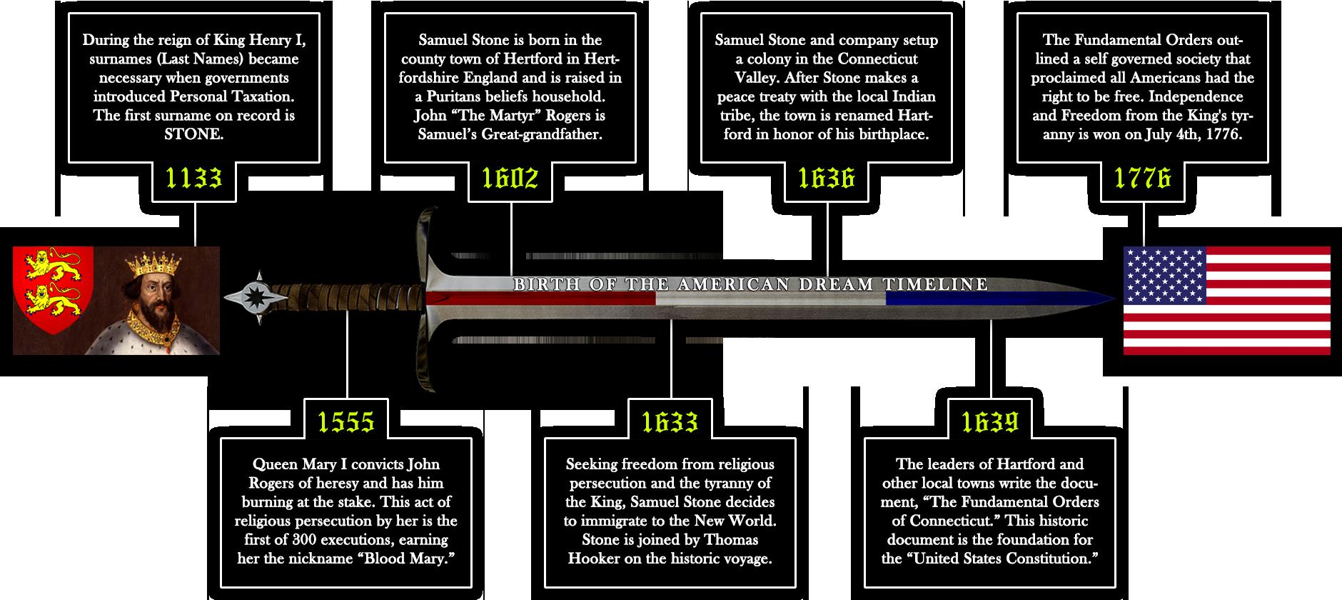 American Independence Timeline 2